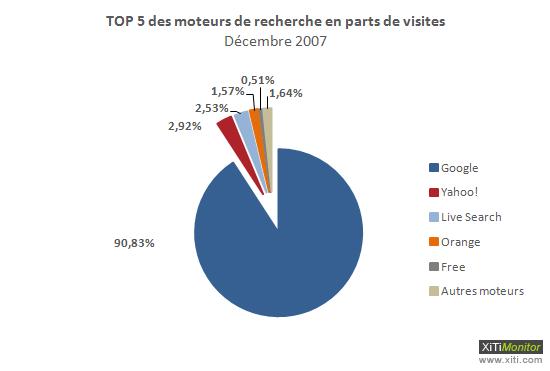 Décembre 2007 - Parts de marché des moteurs en France