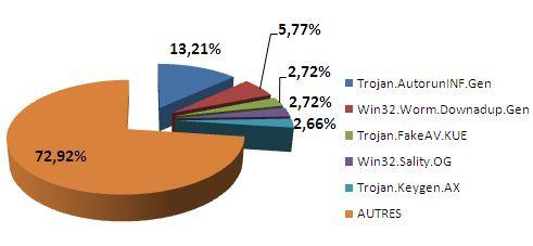 Le top 5 BitDefender des malwares du mois d'avril 2010
