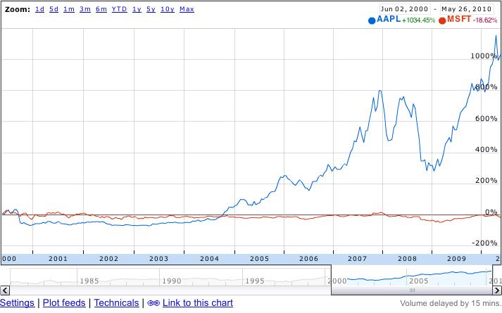 Apple dépasse Microsoft en capitalisation boursière