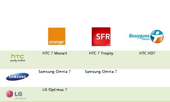 Windows Phone 7 France SFR Orange Bouygues