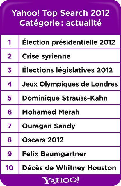 Yahoo Retrospective 2012 - Categorie Produits high-tech