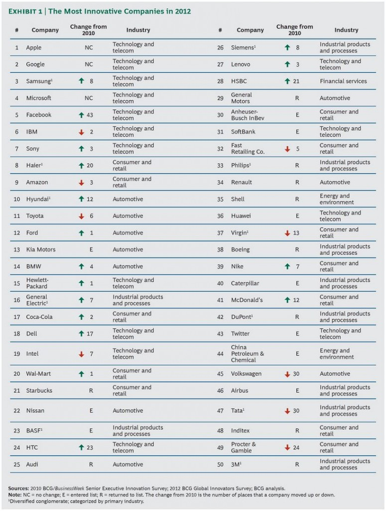 BCG - Top 50 - The Most Innovative Companies 2012