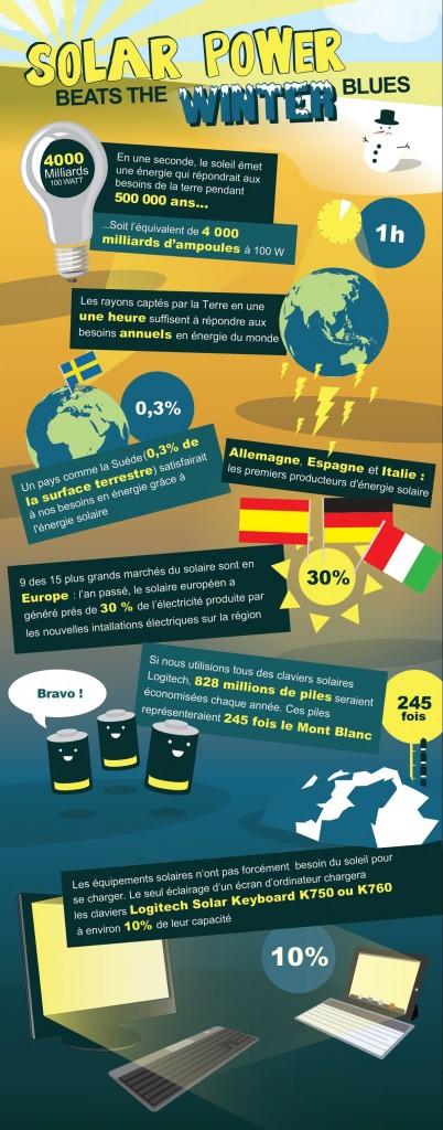 Logitech Infographie Solaire