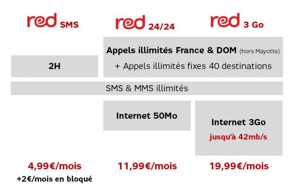Tarifs Séries Red 2013