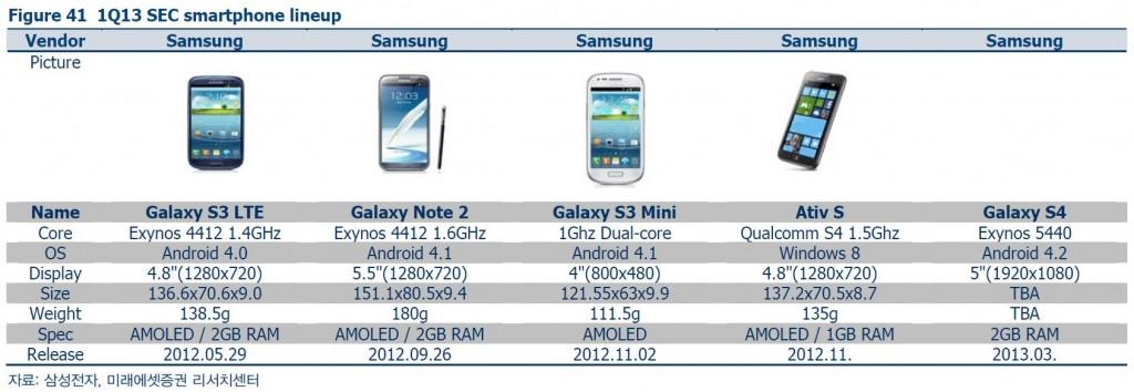 Samsung Galaxy S IV - Leaked Specs