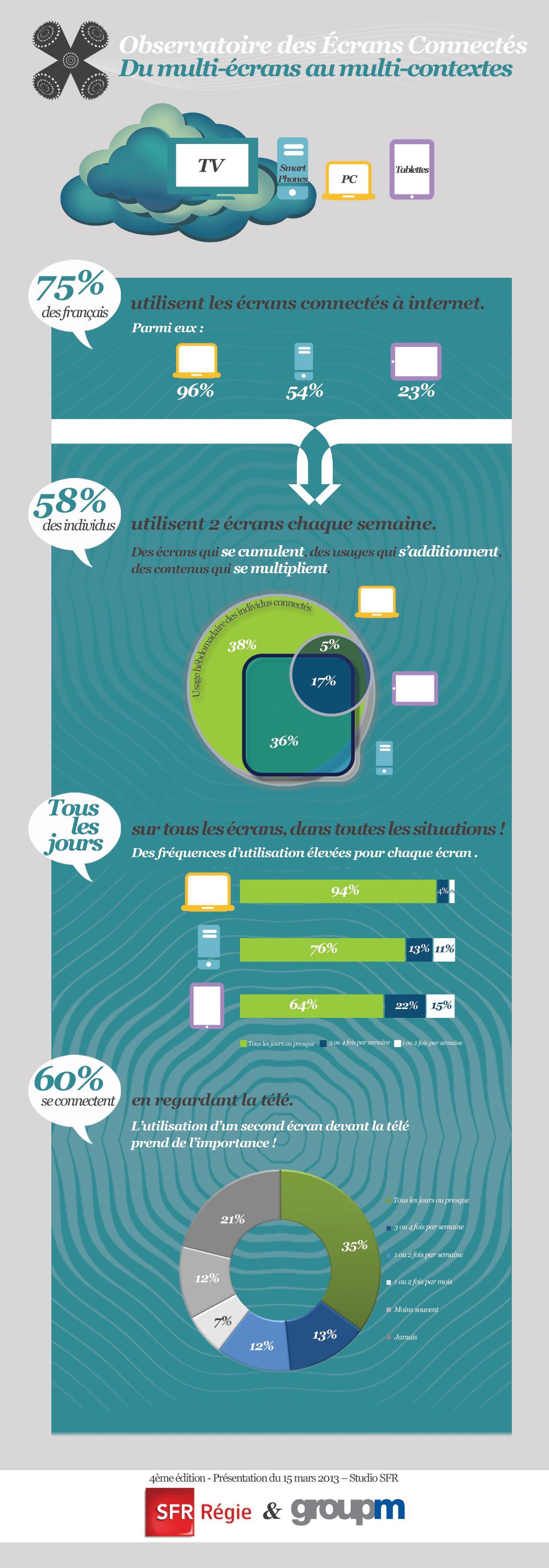 Infographie ecrans connectes by GroupM & SFR