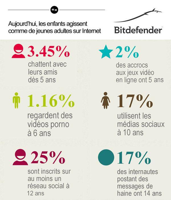Bitdefender - Infographie Etude Kids Web