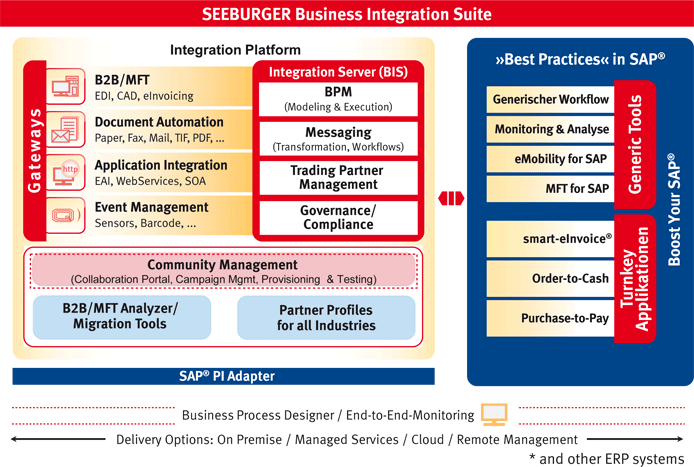 SEEBURGER Business Integration Suite