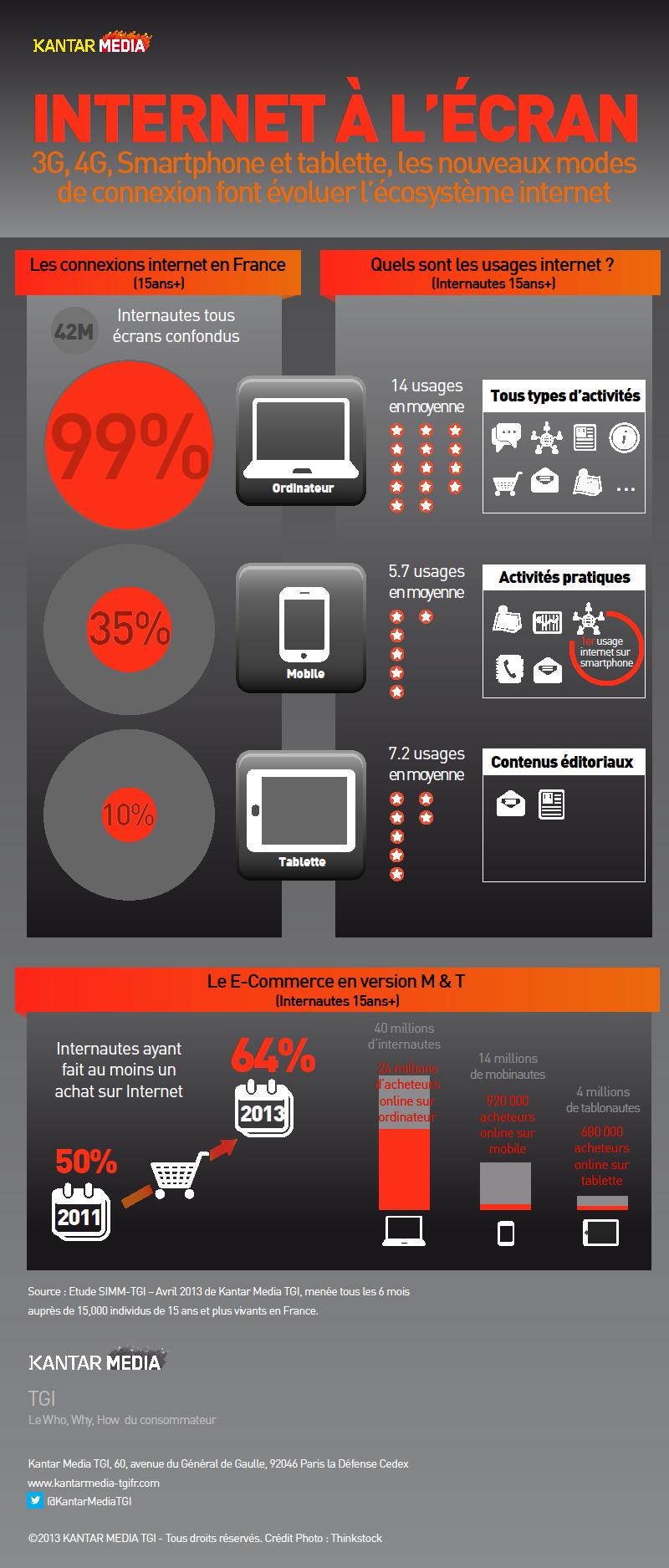 Etude Kantar Media TGI - 3 Ecrans Ordinateur - Mobile - Tablette