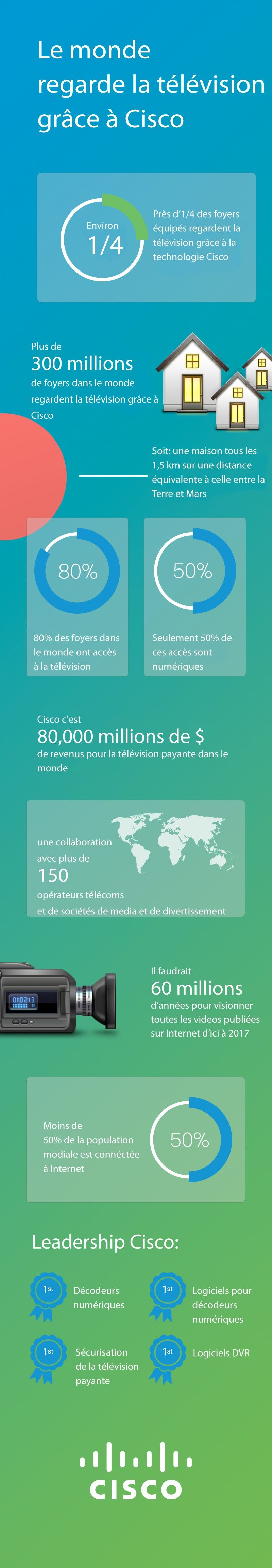 Cisco - Infographie TV 2013