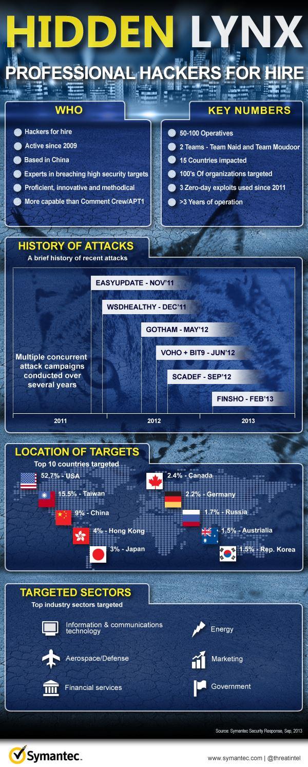 Hidden Lynx - Infographie