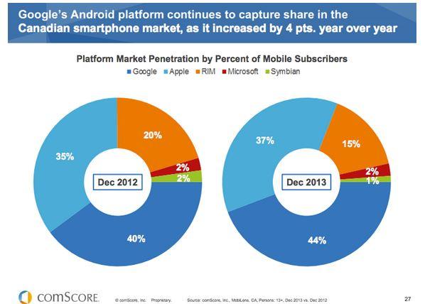 comScore - Canada - Market mobile - dec12-13