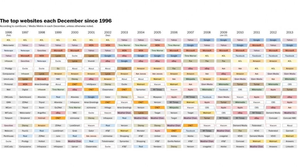 Top 20 - Websites - 1996 to 2013 00