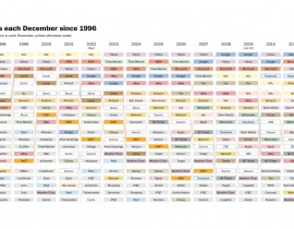 Top 20 - Websites - 1996 to 2013 00