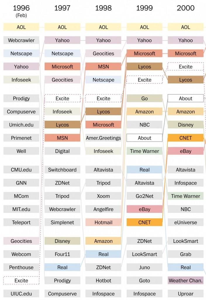 Top 20 - Websites - 1996 to 2013 01